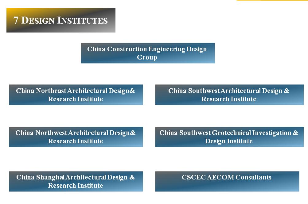design-institutes
